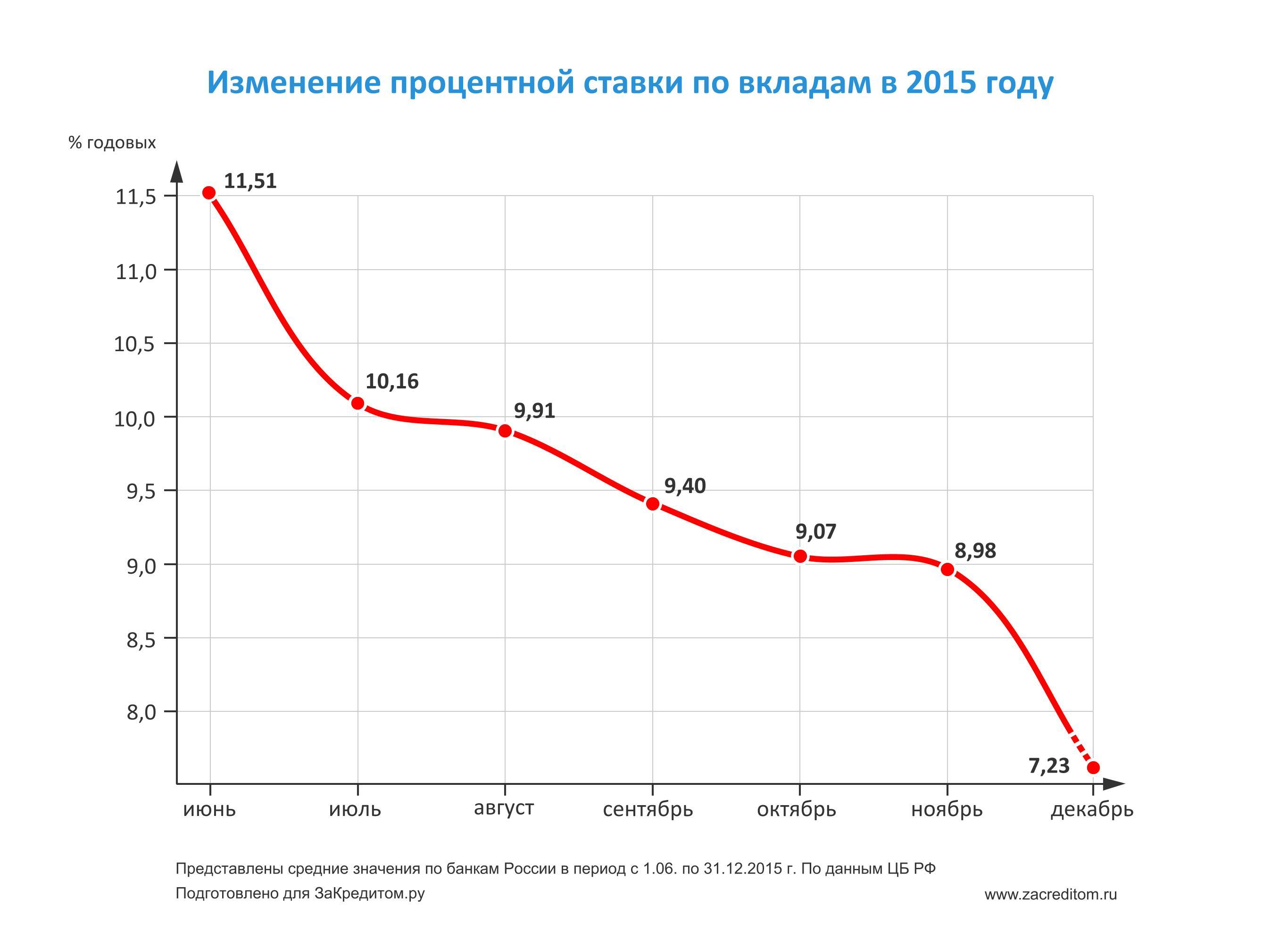 проценты по займам 2015