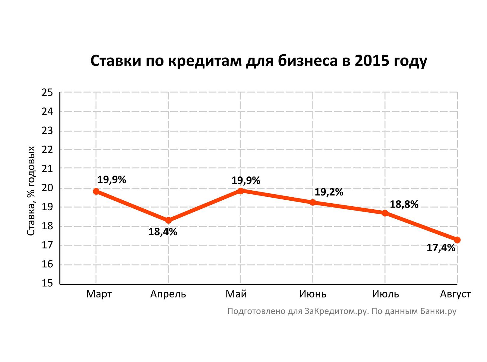 проценты по займам 2013