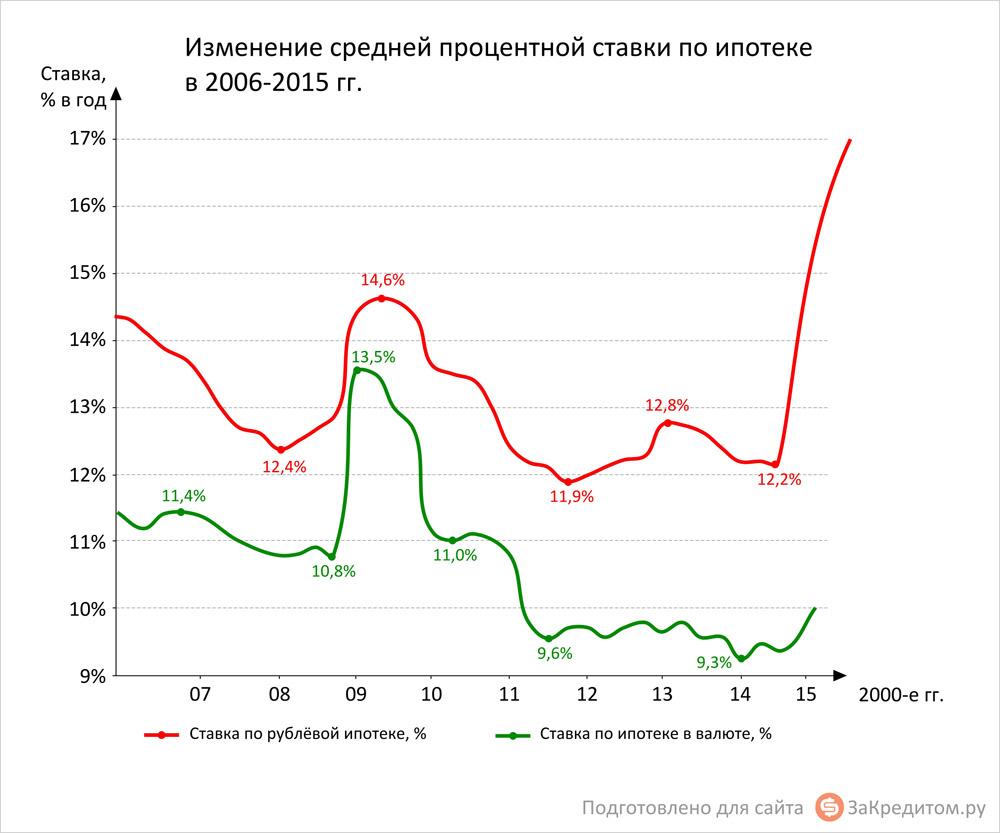 какая ставка по ипотеке будет в 2016 году в сбербанка